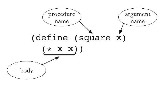 Figure: Definition