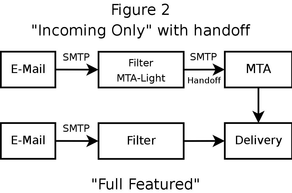 Gfi mailessentials for exchange smtp v12.0.20160707 incl keygen ssg