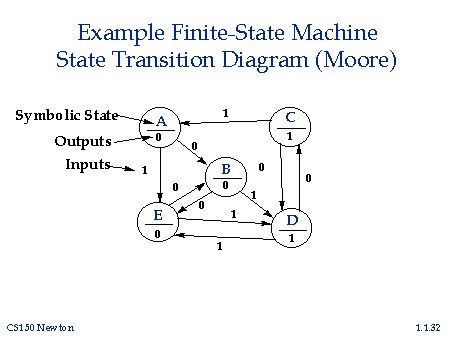 ex&le finite state machine state transition diagram moore  : moore state diagram - findchart.co
