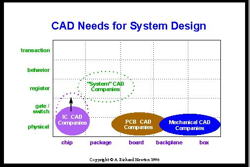 Cad needs for system design Cad system
