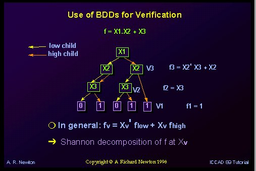 Use of BDDs for Verification
