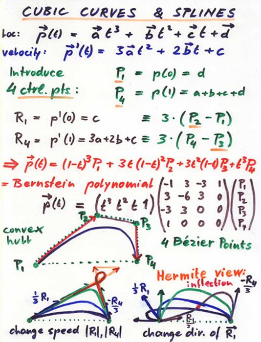 Cs184 spline guest lecture 1 for Cubi spaceo