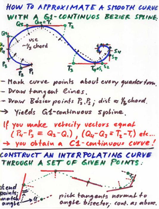 Spline Lecture #1